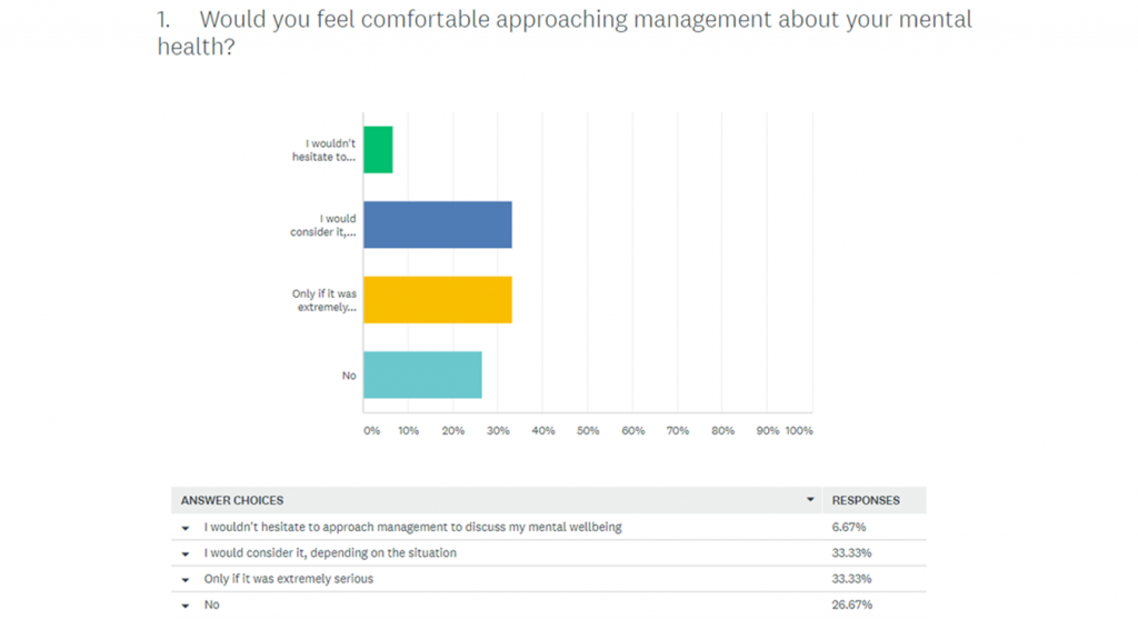 polkadotfrog surveyed their followers on whether or not they would feel comfortable about approaching their manager about their mental health